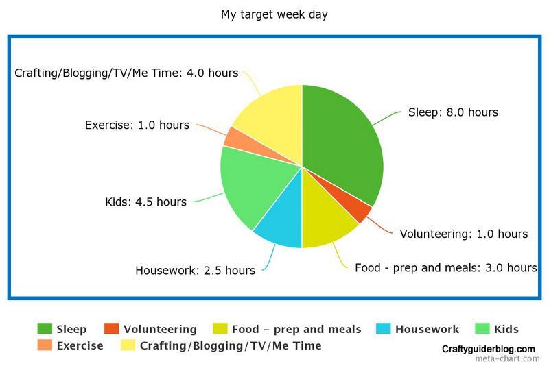 Target week day pie chart
